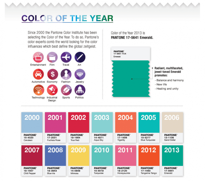 Pantone's Color of the Year History